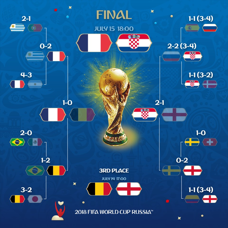 pronostic-france-croatie-coupe-monde-2018